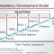Modelo de desenvolvimento de competências