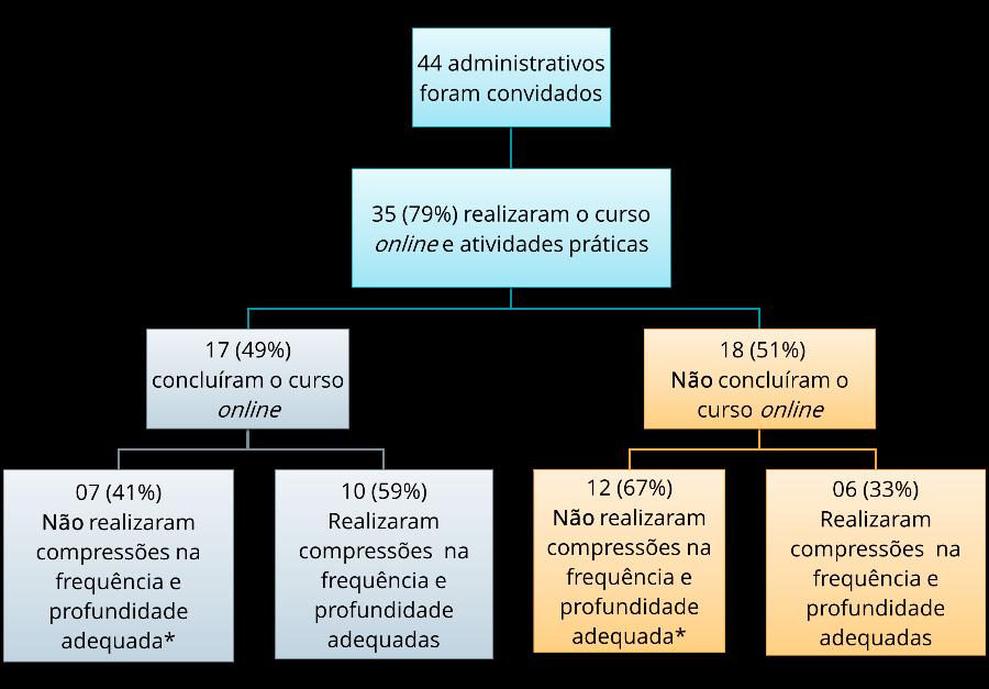 Participantes e desfechos